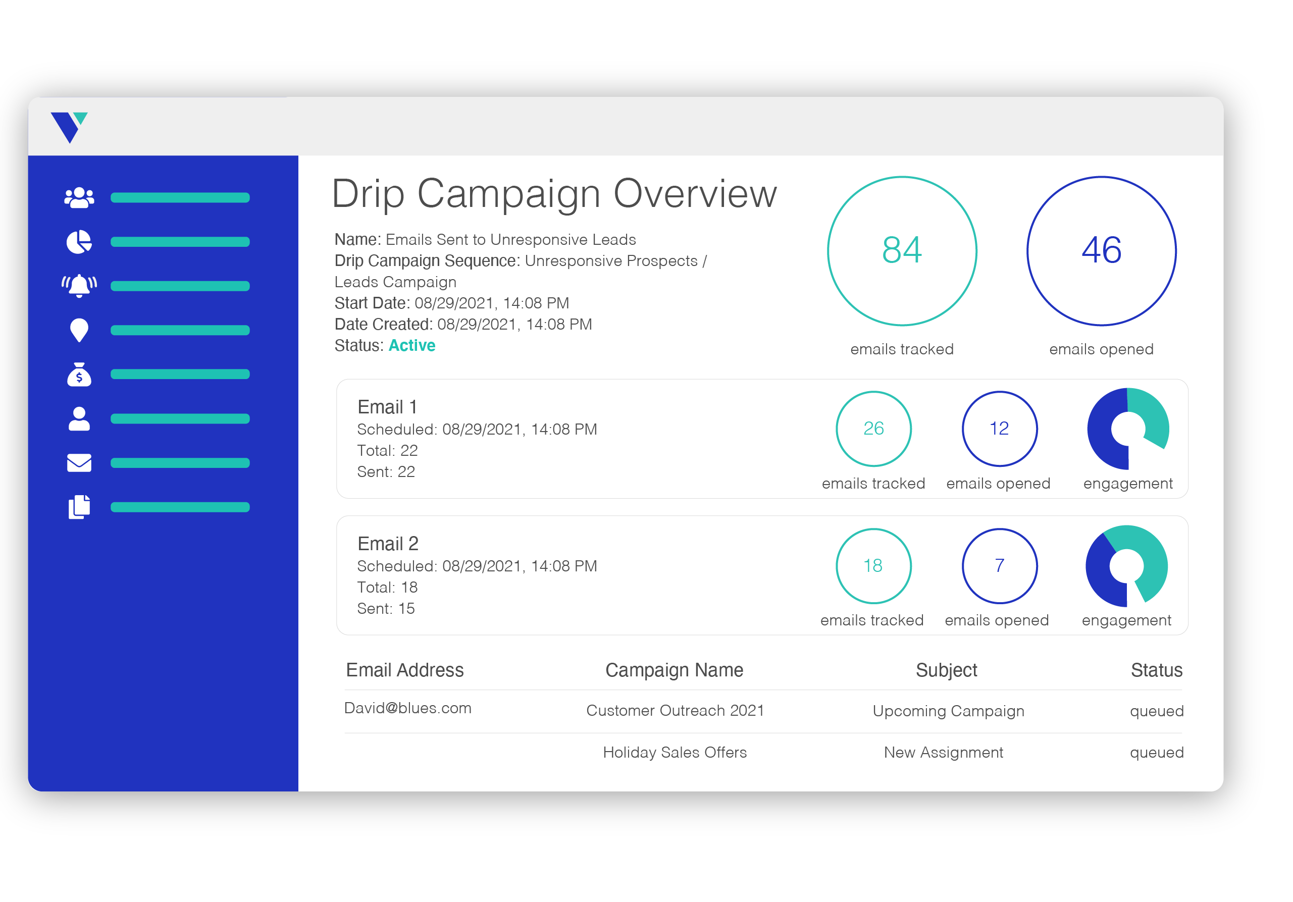 graphic of Veloxy's email drip campaign analytics